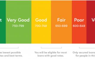 Personal Credit Score